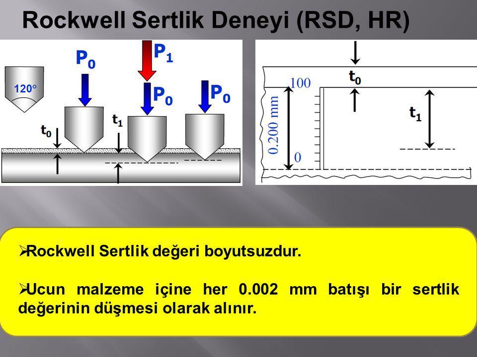 Rockwell Sertlik Deneyi (RSD, HR)