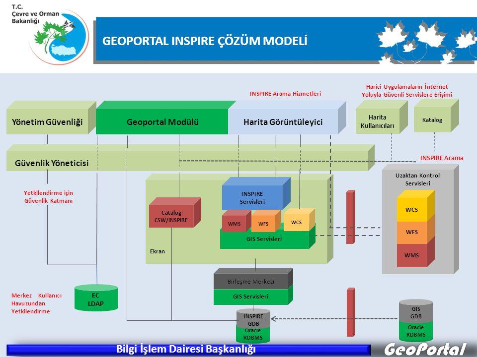 ÇOB Geoportal INSPIRE Çözüm Modeli