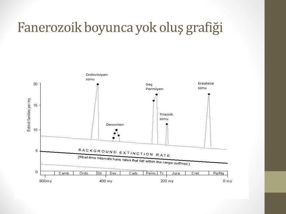 Fanerozoik boyunca yok oluş grafiği