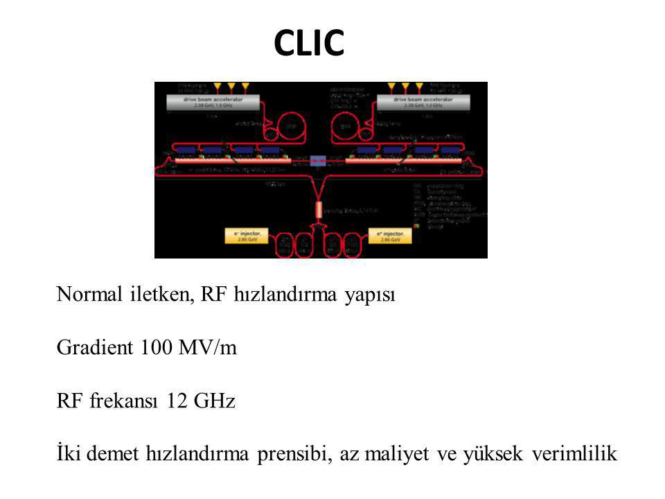 CLIC Normal iletken, RF hızlandırma yapısı Gradient 100 MV/m