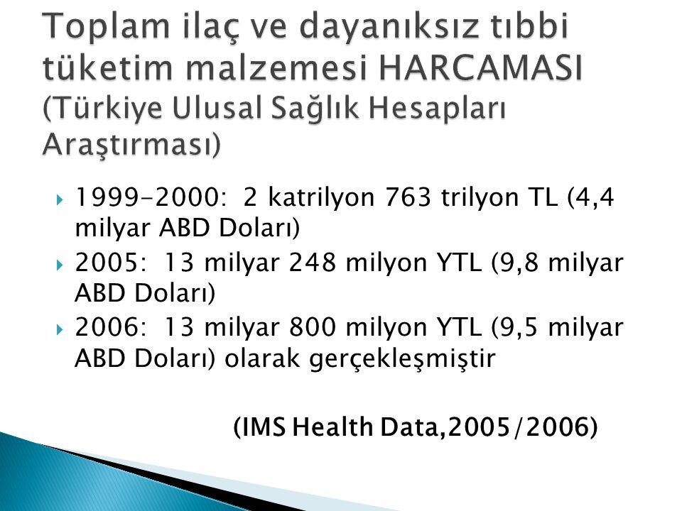 Toplam ilaç ve dayanıksız tıbbi tüketim malzemesi HARCAMASI (Türkiye Ulusal Sağlık Hesapları Araştırması)