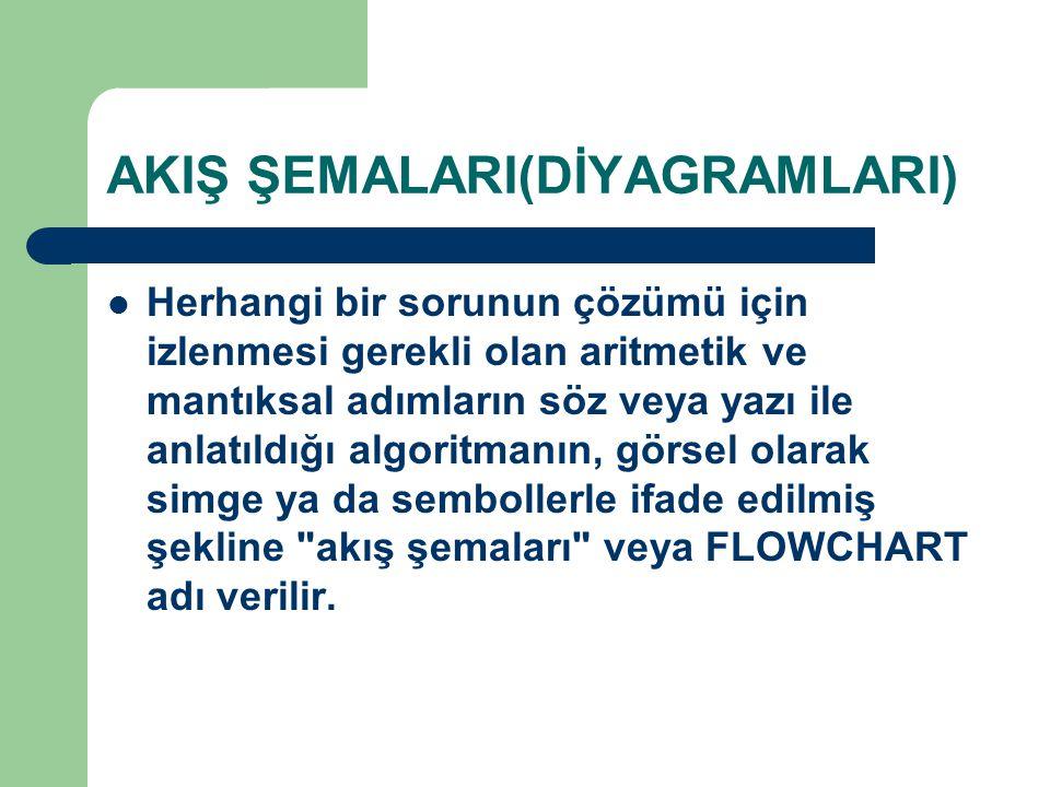 AKIŞ ŞEMALARI(DİYAGRAMLARI)