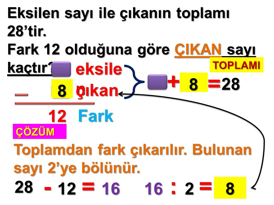 + = - = : = eksilen 8 28 8 çıkan 12 Fark 28 12 16 16 2 8