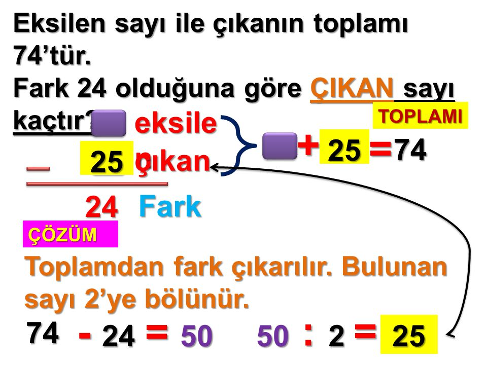 + = - = : = eksilen 25 74 25 çıkan 24 Fark 74 24 50 50 2 25