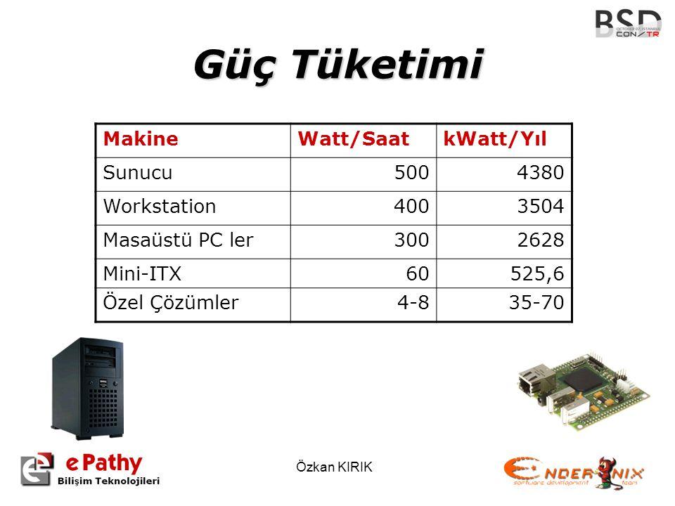 Güç Tüketimi Makine Watt/Saat kWatt/Yıl Sunucu 500 4380 Workstation