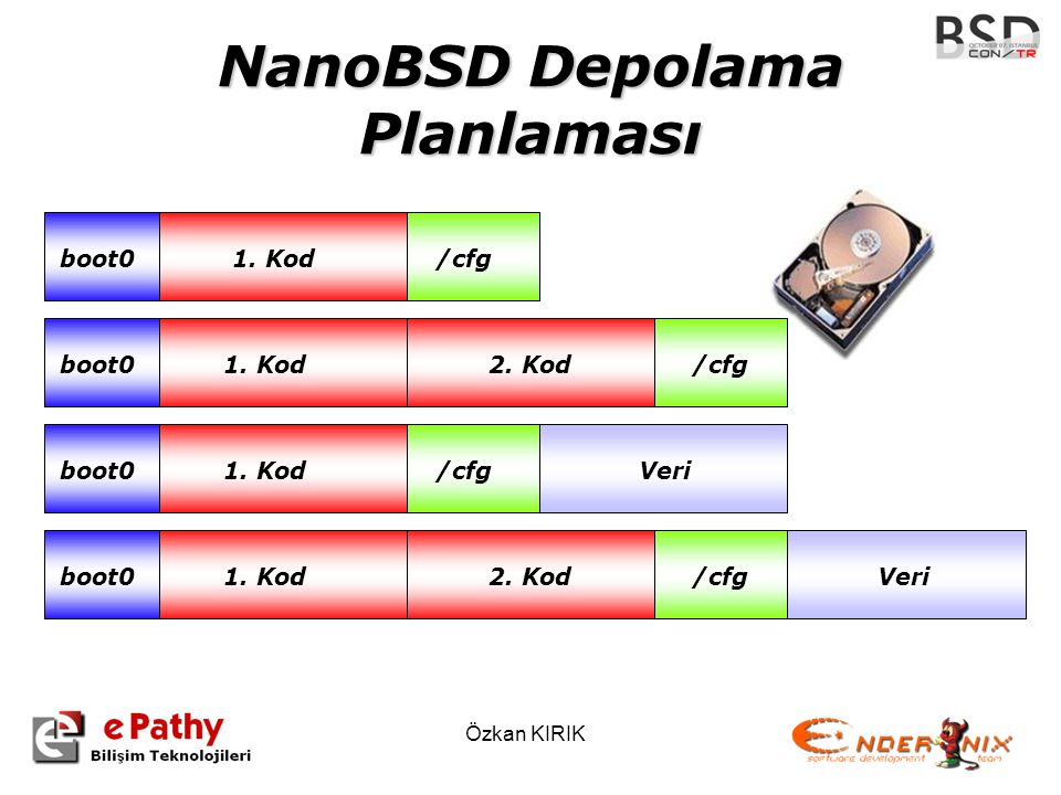 NanoBSD Depolama Planlaması