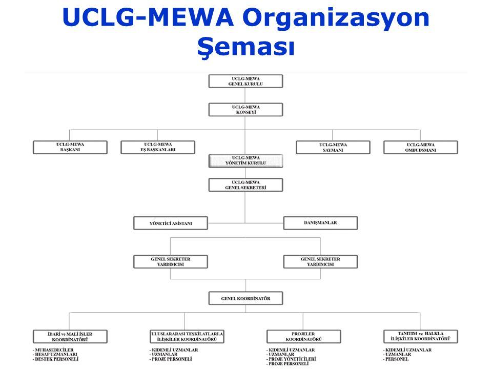 UCLG-MEWA Organizasyon Şeması