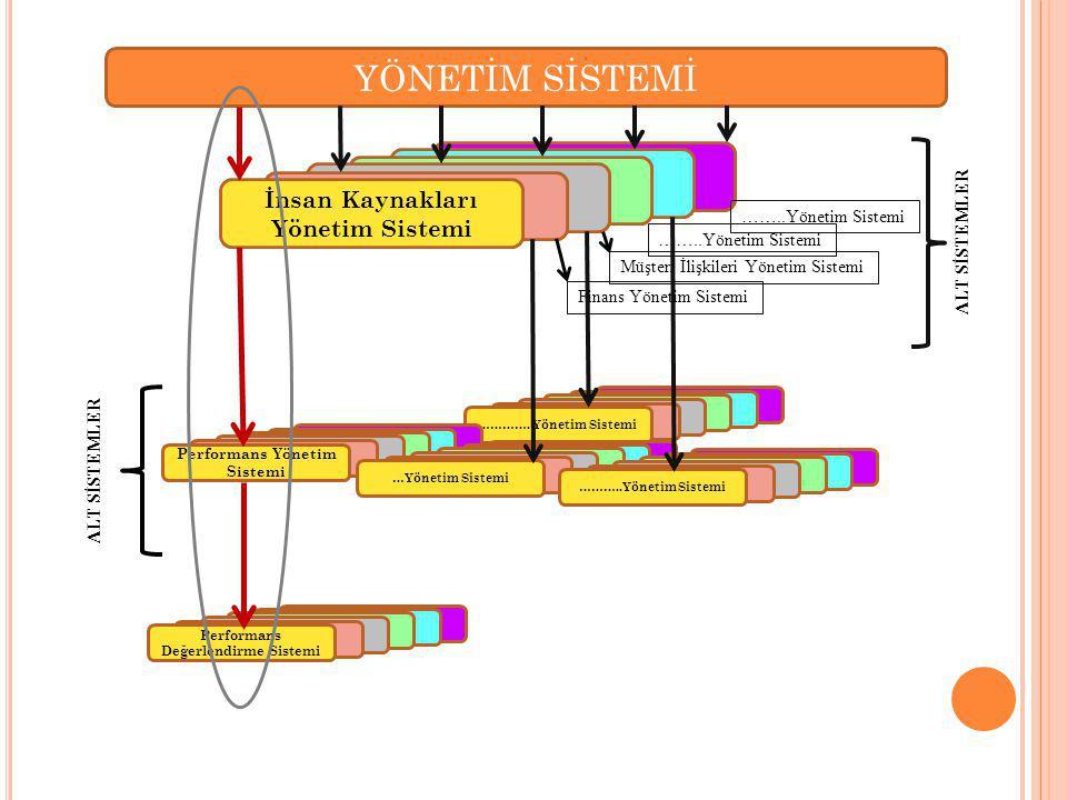 YÖNETİM SİSTEMİ Sistemi İnsan Kaynakları Yönetim Sistemi ALT SİSTEMLER