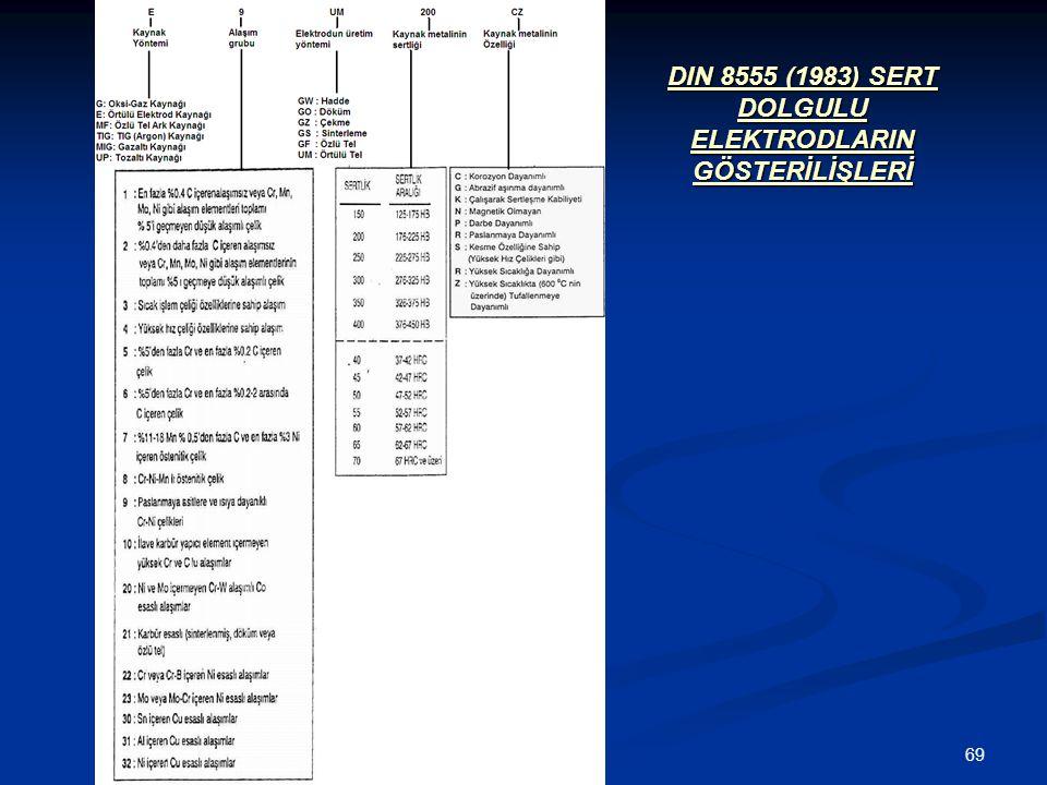 DIN 8555 (1983) SERT DOLGULU ELEKTRODLARIN GÖSTERİLİŞLERİ
