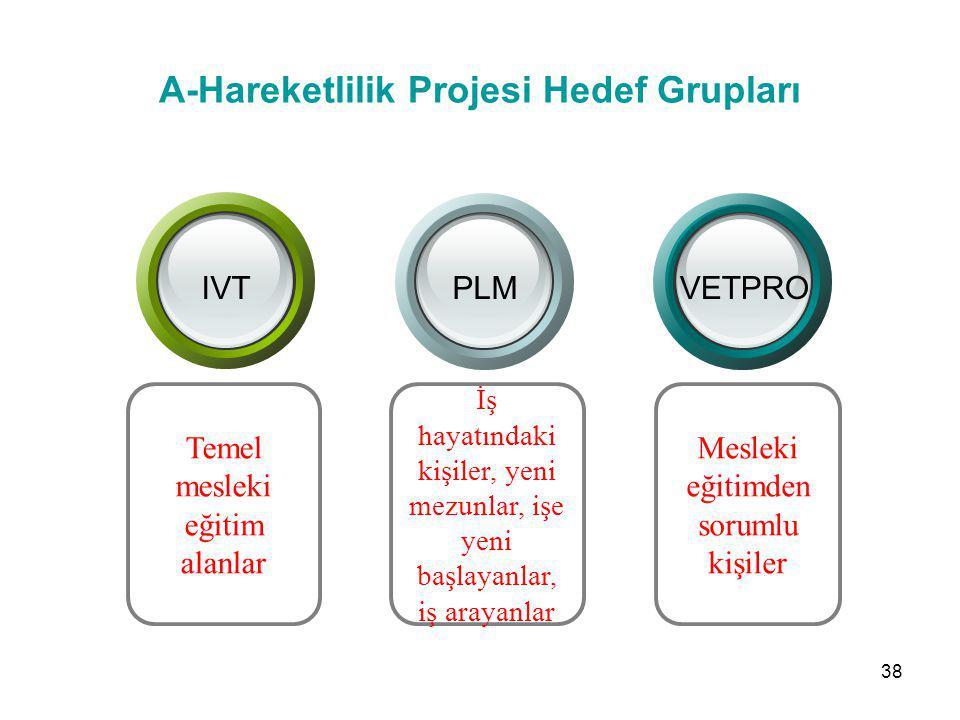A-Hareketlilik Projesi Hedef Grupları