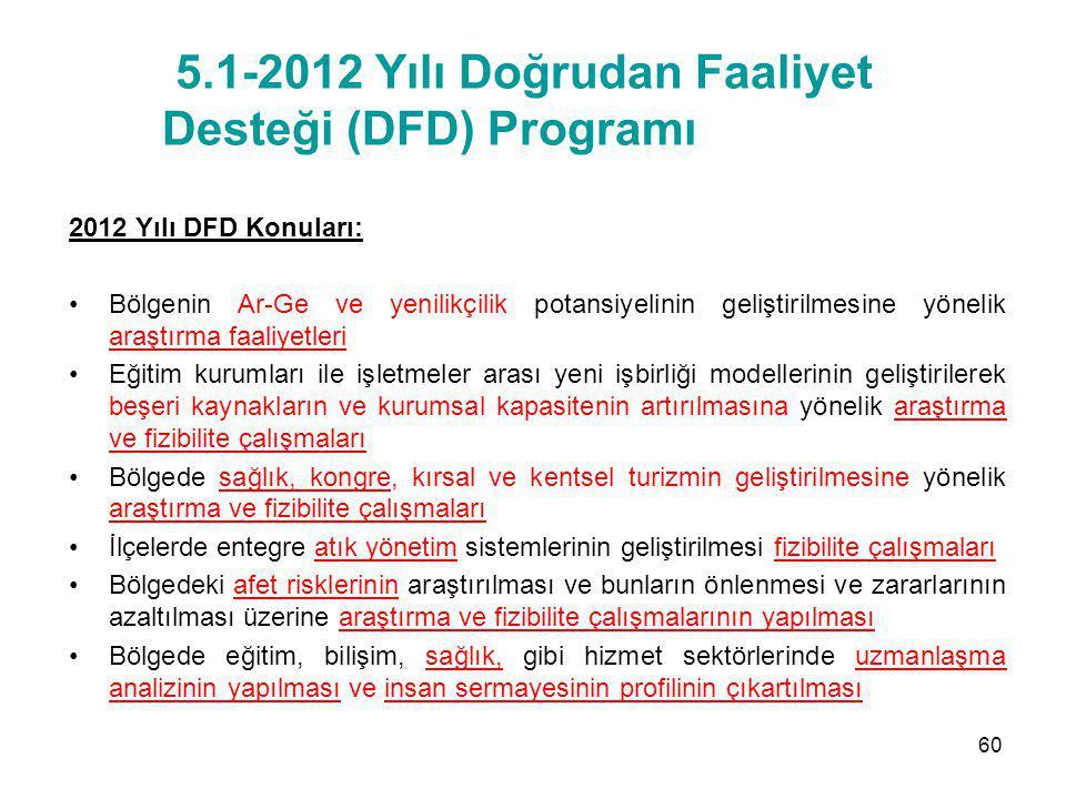 5.1-2012 Yılı Doğrudan Faaliyet Desteği (DFD) Programı