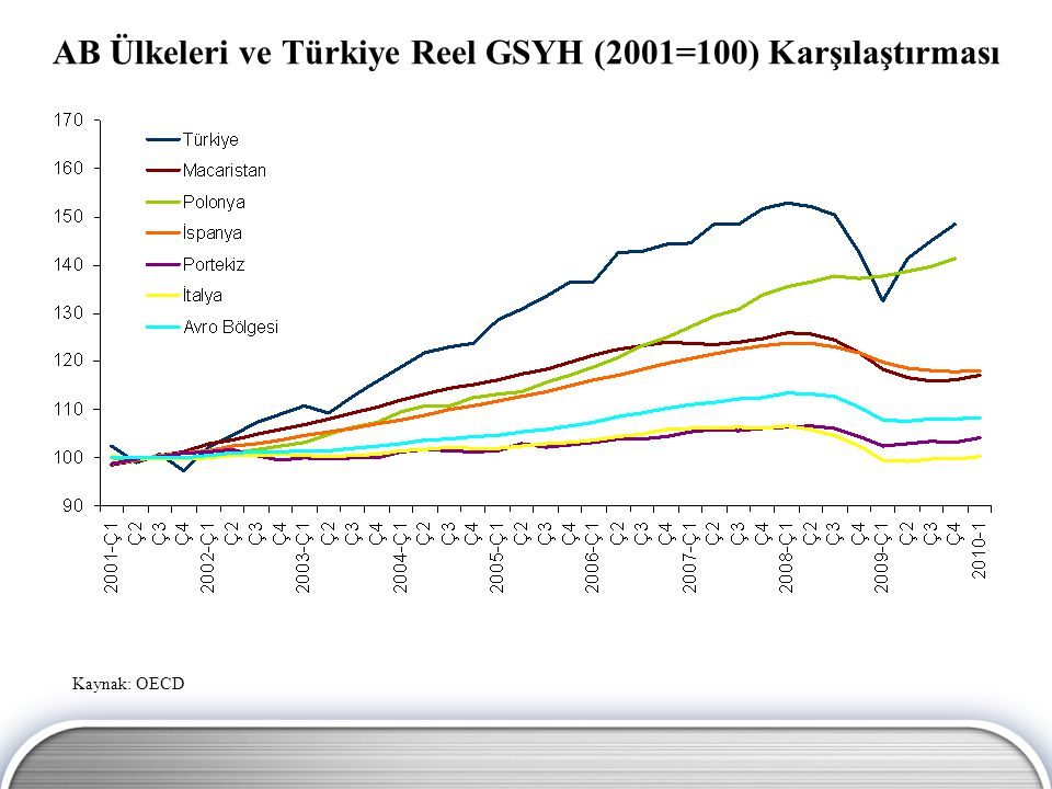 AB Ülkeleri ve Türkiye Reel GSYH (2001=100) Karşılaştırması