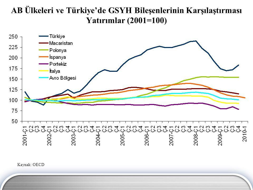 AB Ülkeleri ve Türkiye'de GSYH Bileşenlerinin Karşılaştırması Yatırımlar (2001=100)