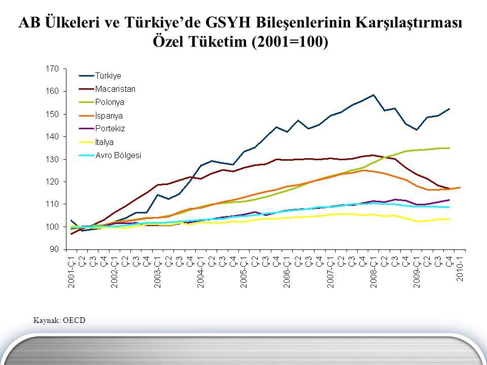 AB Ülkeleri ve Türkiye'de GSYH Bileşenlerinin Karşılaştırması Özel Tüketim (2001=100)