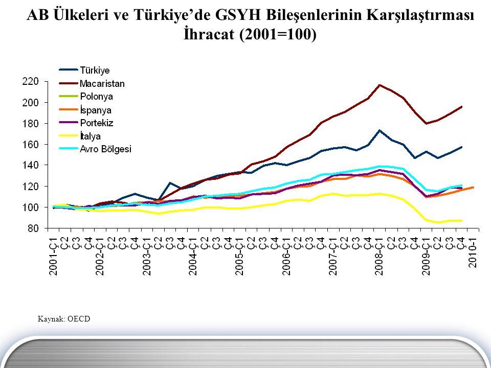 AB Ülkeleri ve Türkiye'de GSYH Bileşenlerinin Karşılaştırması İhracat (2001=100)