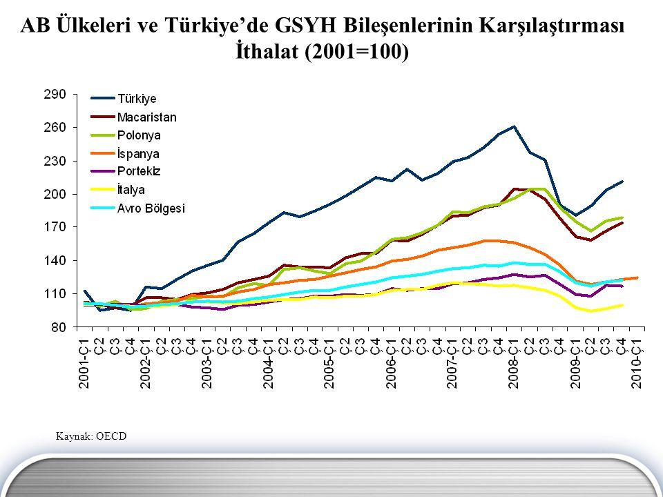 AB Ülkeleri ve Türkiye'de GSYH Bileşenlerinin Karşılaştırması İthalat (2001=100)