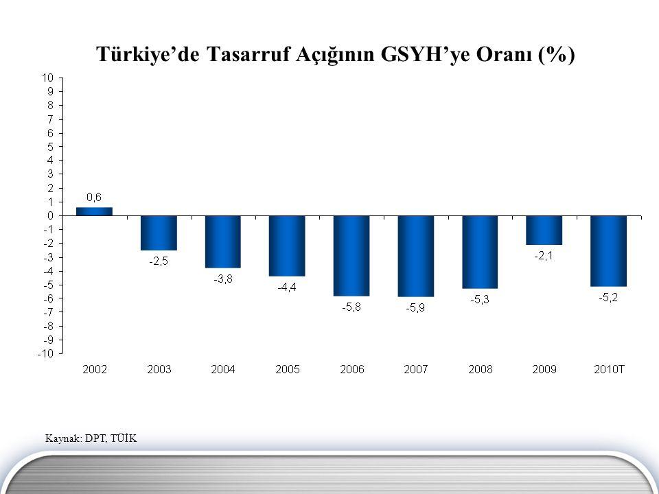 Türkiye'de Tasarruf Açığının GSYH'ye Oranı (%)