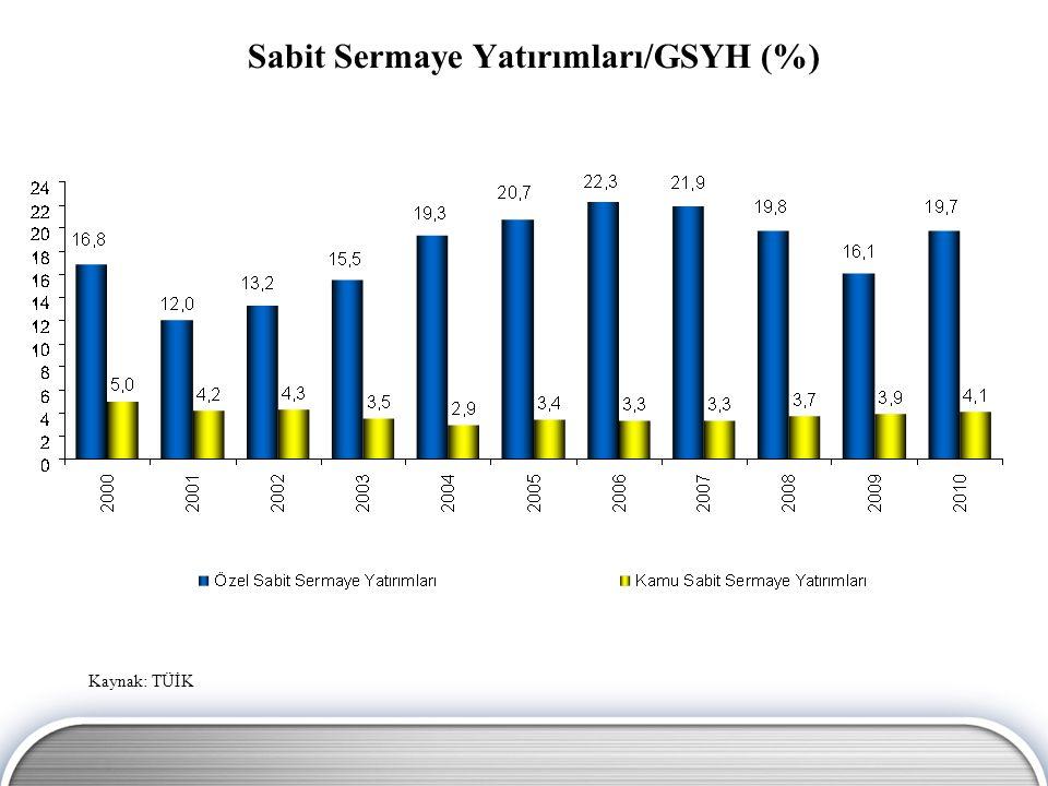 Sabit Sermaye Yatırımları/GSYH (%)