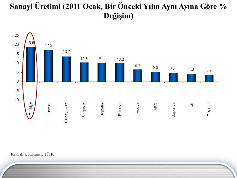 Sanayi Üretimi (2011 Ocak, Bir Önceki Yılın Aynı Ayına Göre % Değişim)
