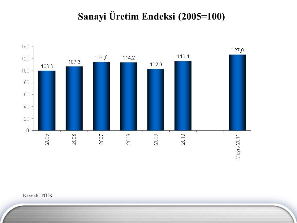 Sanayi Üretim Endeksi (2005=100)