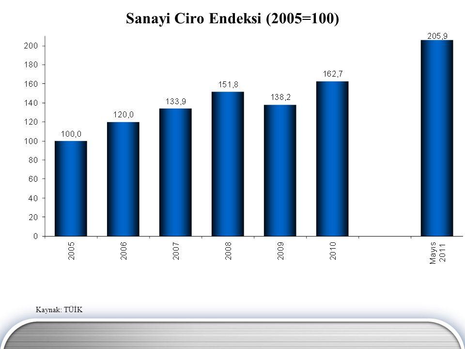 Sanayi Ciro Endeksi (2005=100)