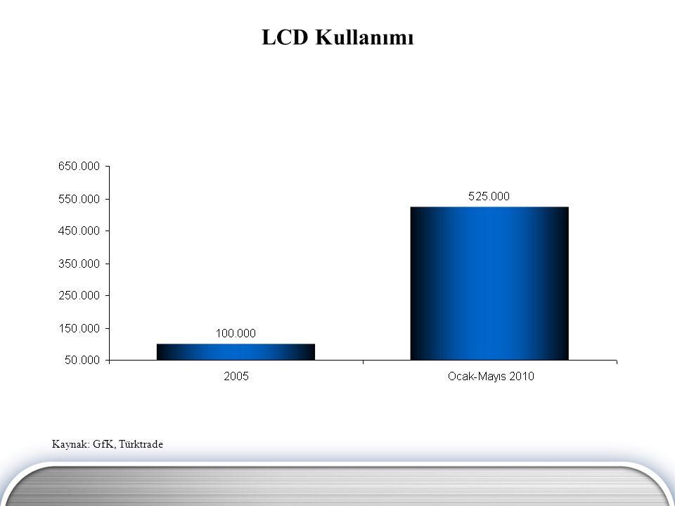 LCD Kullanımı Kaynak: GfK, Türktrade
