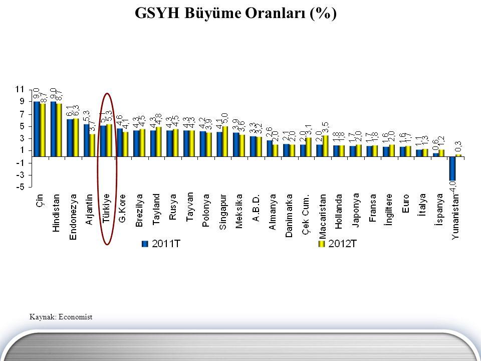 GSYH Büyüme Oranları (%)