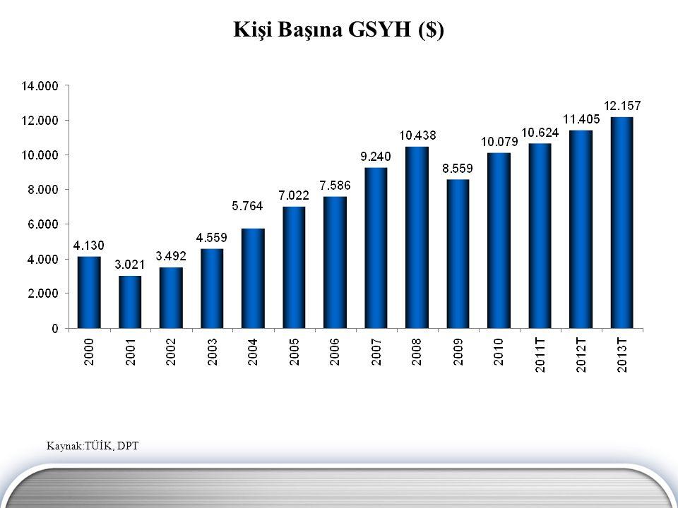 Kişi Başına GSYH ($) Kaynak:TÜİK, DPT