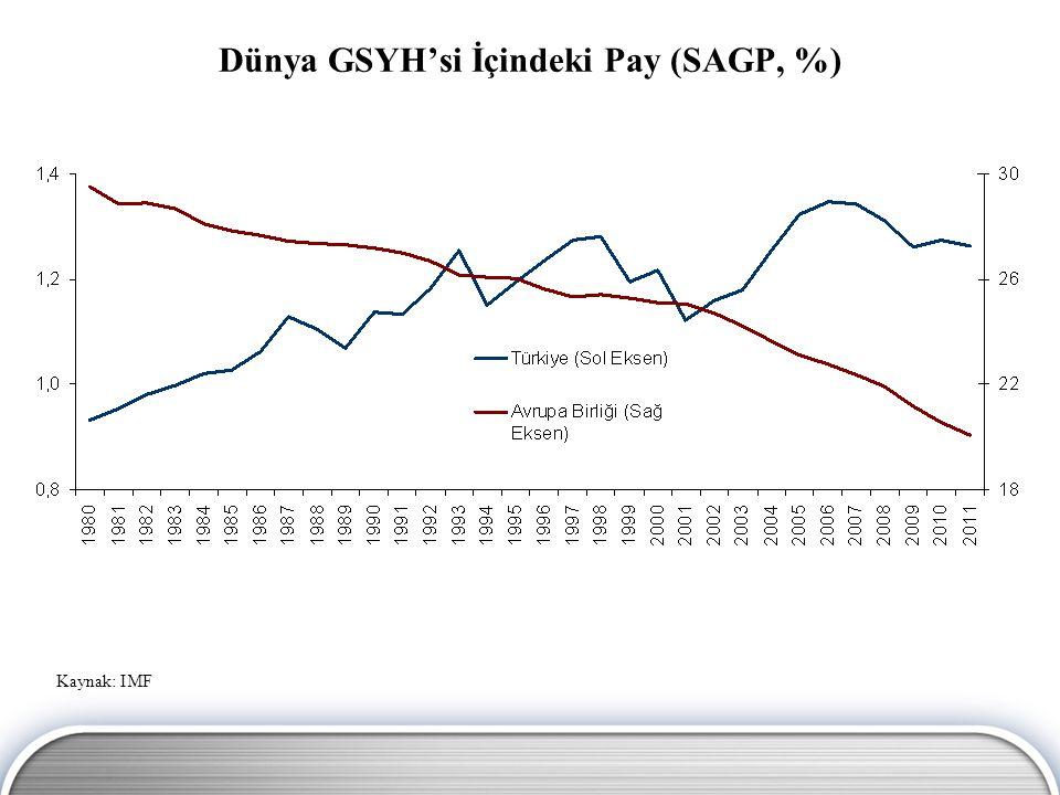Dünya GSYH'si İçindeki Pay (SAGP, %)