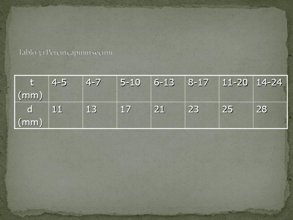 Tablo 3.1 Perçin çapının seçimi