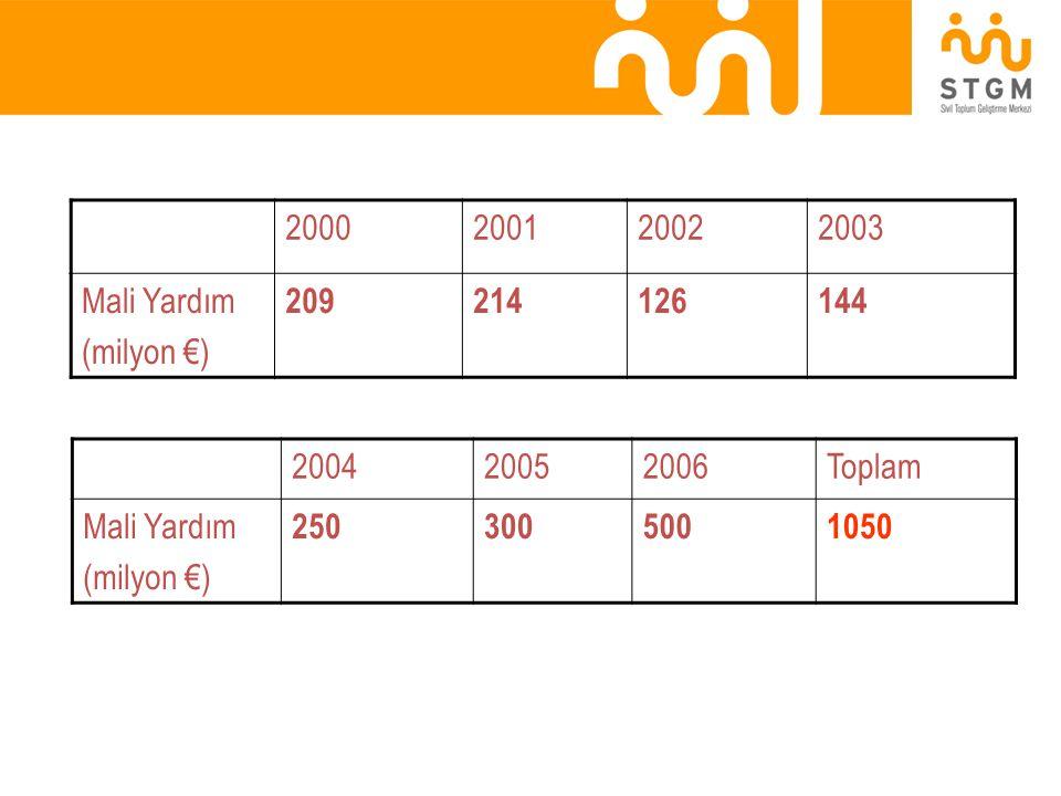 2000 2001. 2002. 2003. Mali Yardım. (milyon €) 209. 214. 126. 144. 2004. 2005. 2006. Toplam.