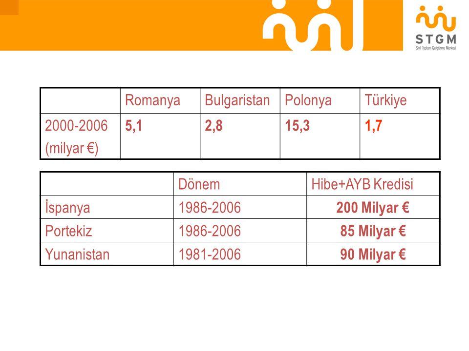Romanya Bulgaristan. Polonya. Türkiye. 2000-2006. (milyar €) 5,1. 2,8. 15,3. 1,7. Dönem. Hibe+AYB Kredisi.