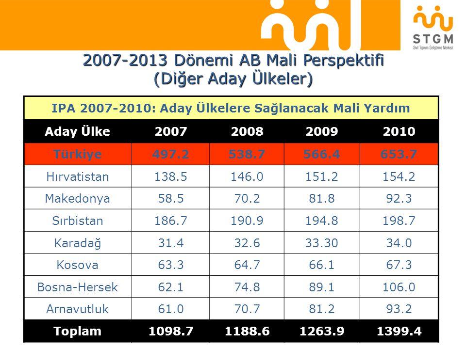 IPA 2007-2010: Aday Ülkelere Sağlanacak Mali Yardım