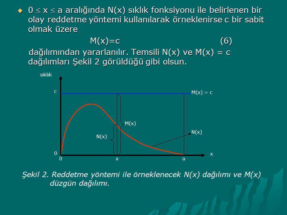 0  x  a aralığında N(x) sıklık fonksiyonu ile belirlenen bir olay reddetme yöntemi kullanılarak örneklenirse c bir sabit olmak üzere