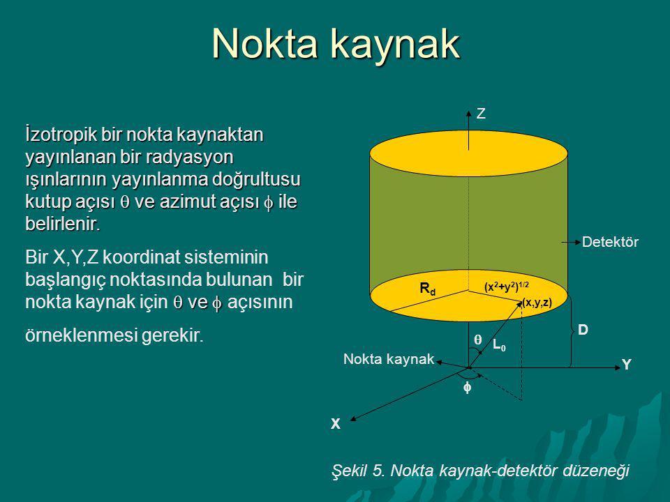 Nokta kaynak   Detektör. Z. X. Y. Nokta kaynak. D. Rd. (x2+y2)1/2. (x,y,z) L0.