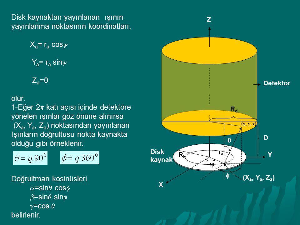 Disk kaynaktan yayınlanan ışının yayınlanma noktasının koordinatları,