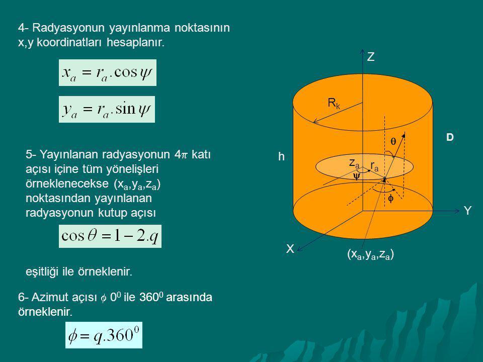 4- Radyasyonun yayınlanma noktasının x,y koordinatları hesaplanır.