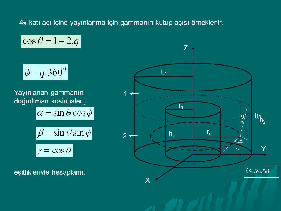 4 katı açı içine yayınlanma için gammanın kutup açısı örneklenir.