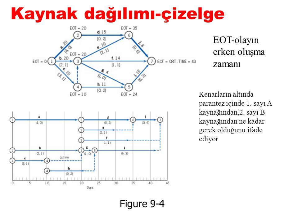 Kaynak dağılımı-çizelge