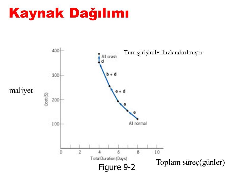Kaynak Dağılımı maliyet Toplam süreç(günler) Figure 9-2