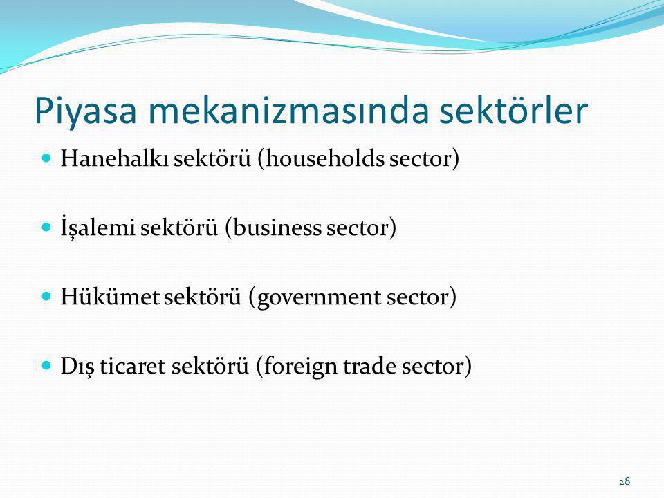 Piyasa mekanizmasında sektörler