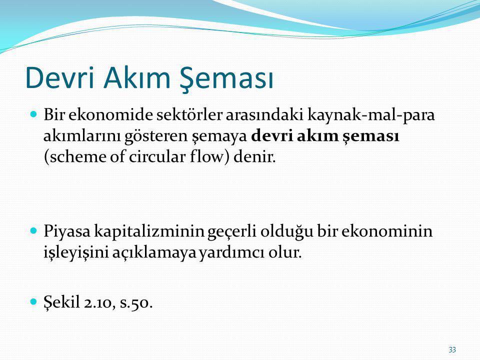 Devri Akım Şeması Bir ekonomide sektörler arasındaki kaynak-mal-para akımlarını gösteren şemaya devri akım şeması (scheme of circular flow) denir.