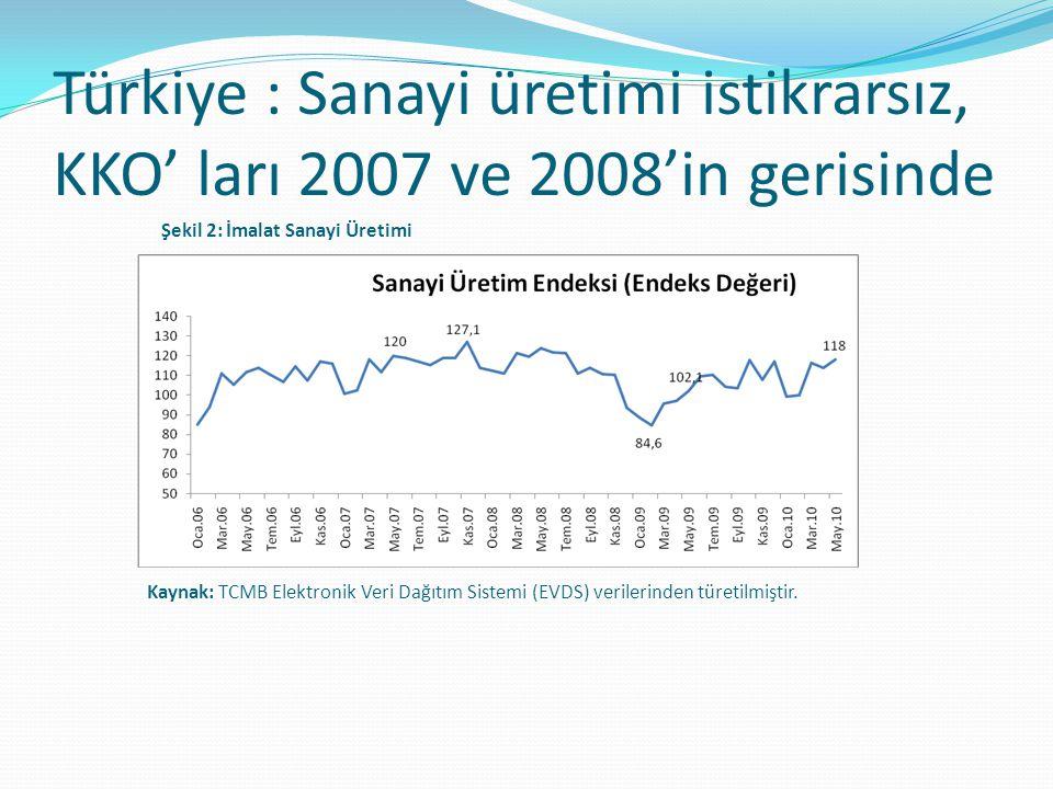 Türkiye : Sanayi üretimi istikrarsız, KKO' ları 2007 ve 2008'in gerisinde
