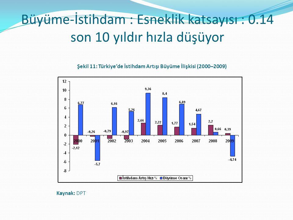Şekil 11: Türkiye'de İstihdam Artışı Büyüme İlişkisi (2000–2009)