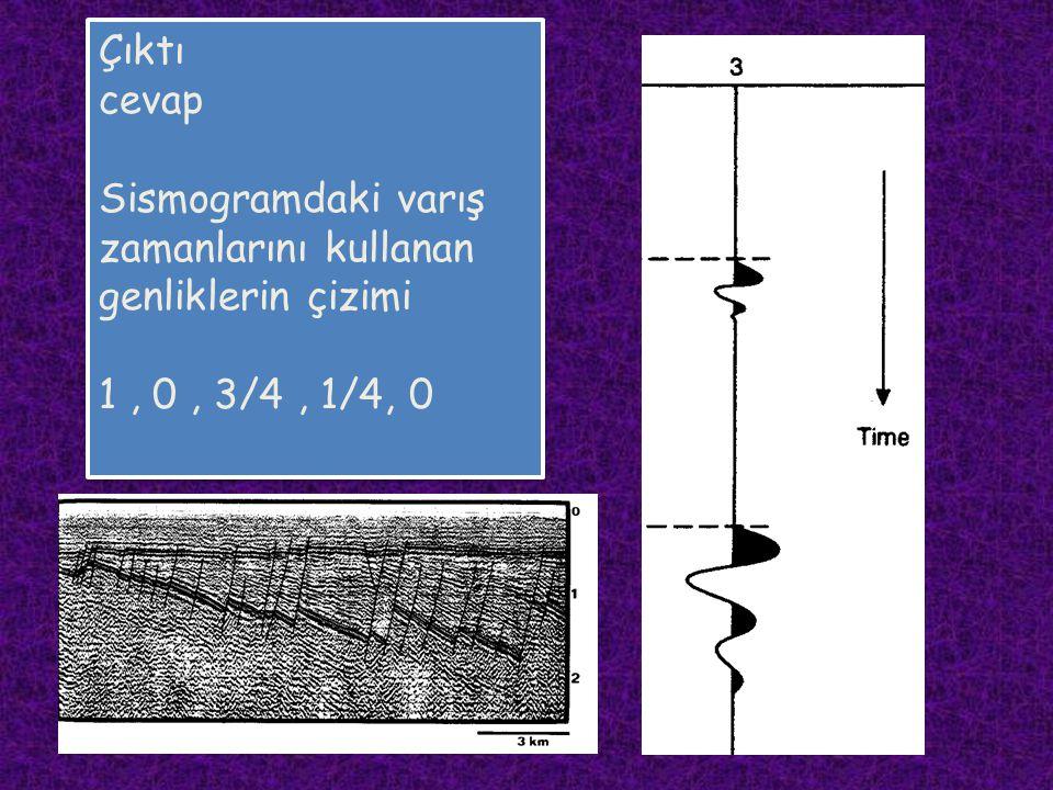 Çıktı cevap Sismogramdaki varış zamanlarını kullanan genliklerin çizimi 1 , 0 , 3/4 , 1/4, 0
