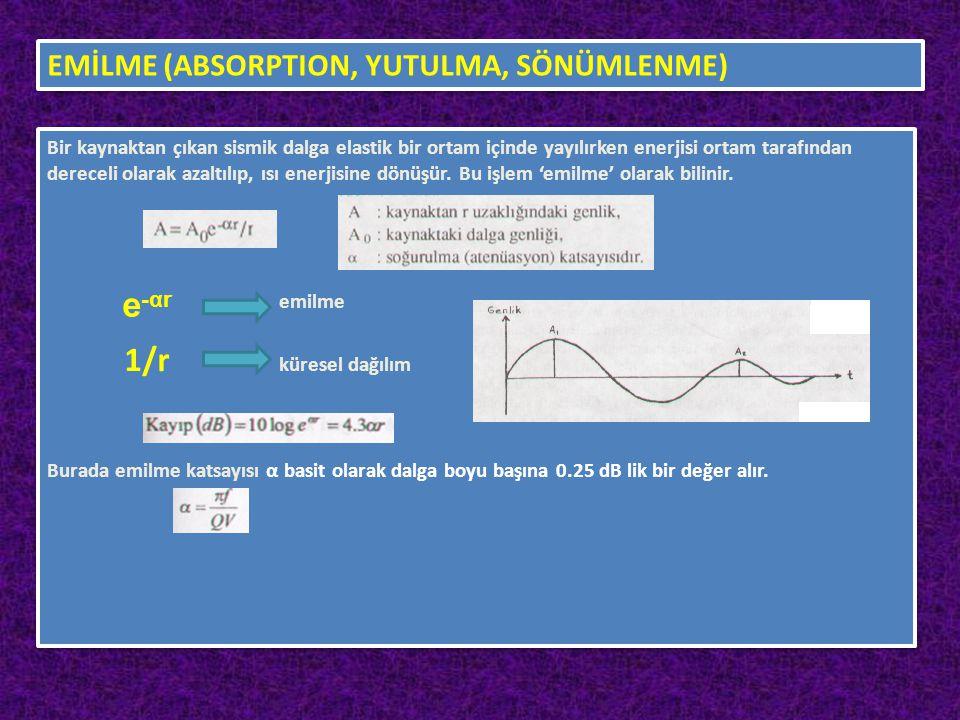 e-αr EMİLME (ABSORPTION, YUTULMA, SÖNÜMLENME)