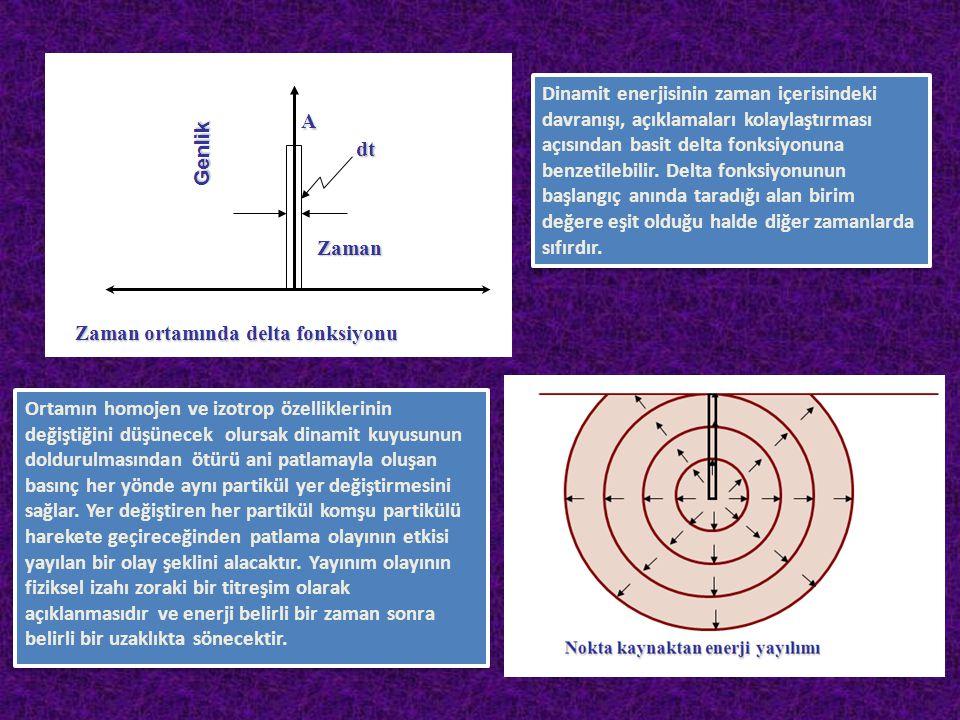 Dinamit enerjisinin zaman içerisindeki davranışı, açıklamaları kolaylaştırması açısından basit delta fonksiyonuna benzetilebilir. Delta fonksiyonunun başlangıç anında taradığı alan birim değere eşit olduğu halde diğer zamanlarda sıfırdır.