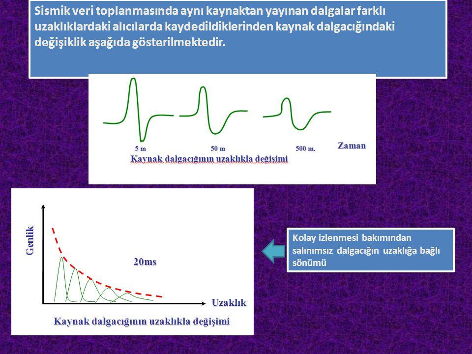 Sismik veri toplanmasında aynı kaynaktan yayınan dalgalar farklı uzaklıklardaki alıcılarda kaydedildiklerinden kaynak dalgacığındaki değişiklik aşağıda gösterilmektedir.