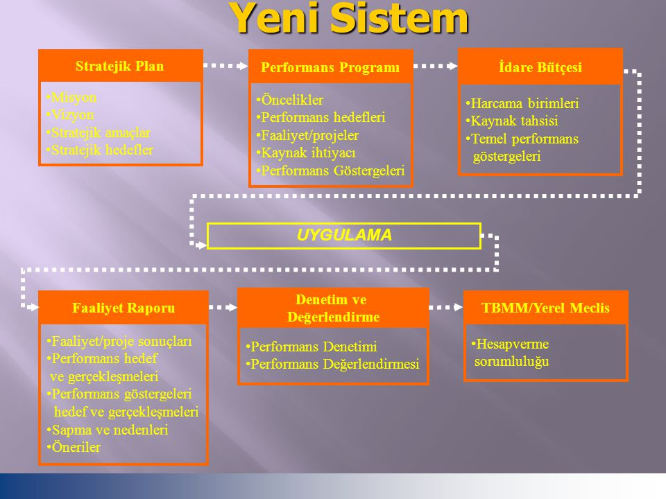 Yeni Sistem UYGULAMA Stratejik Plan Misyon Vizyon Stratejik amaçlar