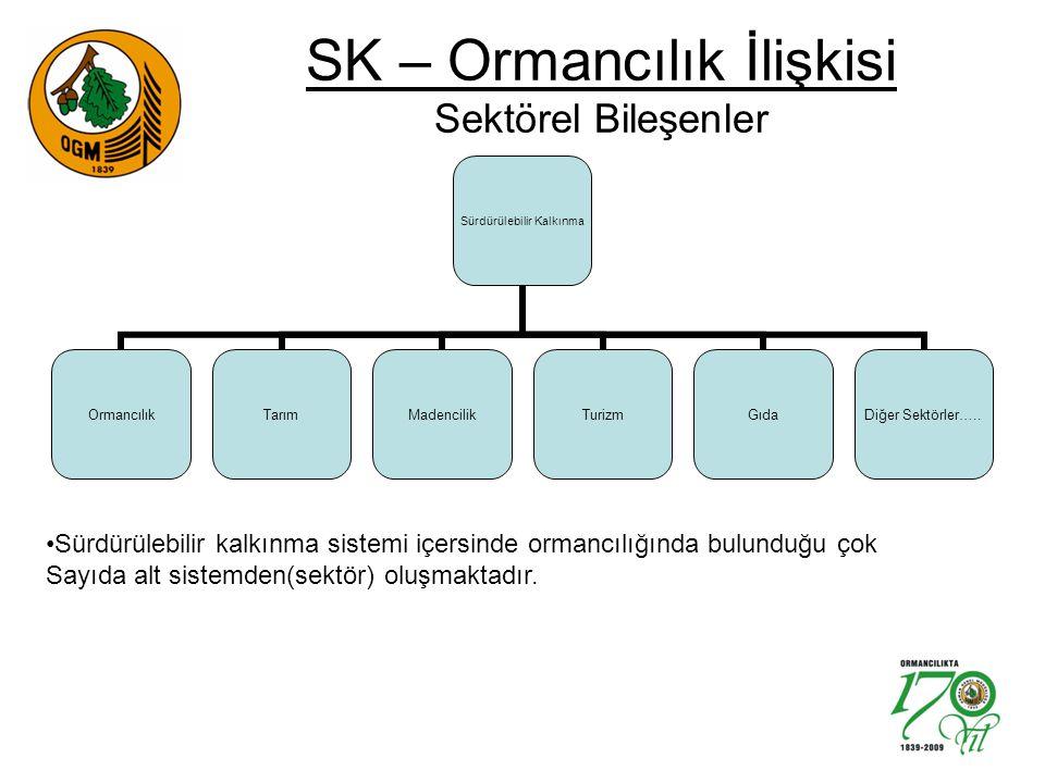 SK – Ormancılık İlişkisi Sektörel Bileşenler